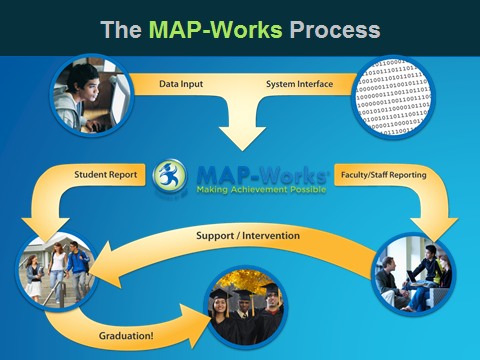 MAP Works Snapshot
