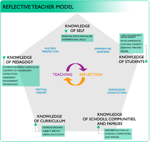Teachingmodel