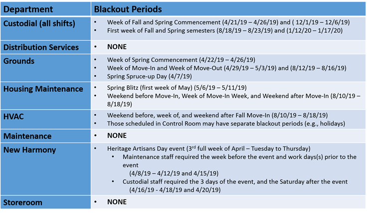 Specified by trade - Blackout Periods