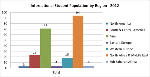 Intl Student Breakdown 2012